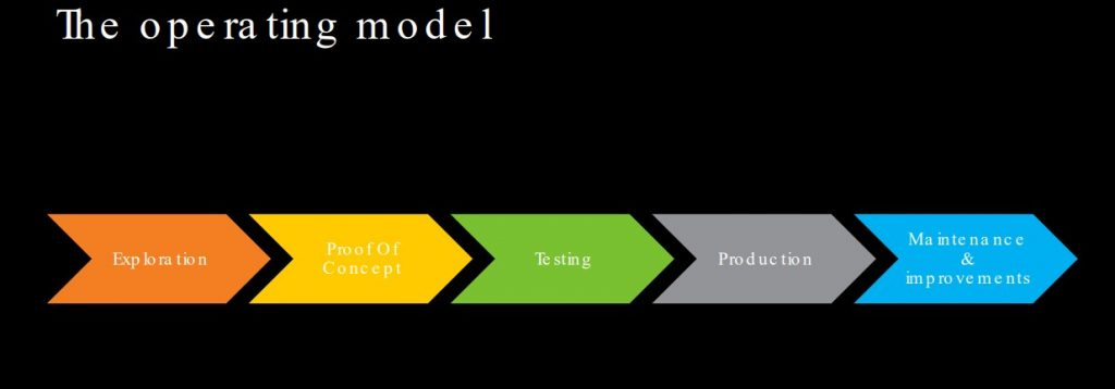 An operating model
