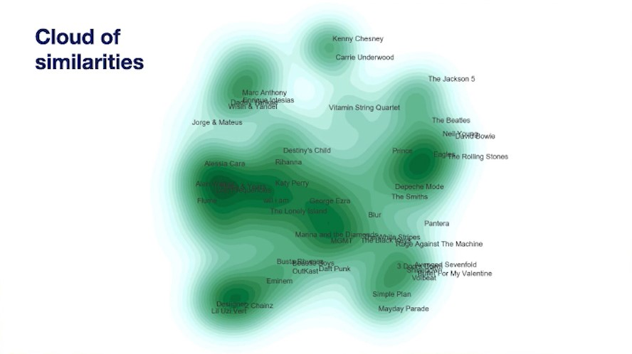 How Spotify knows what music you like (hint: with machine learning)