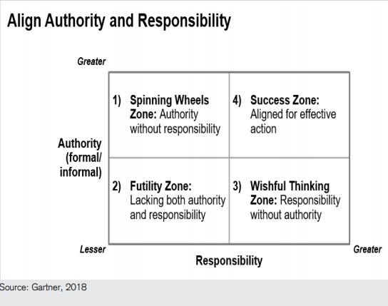 Authority and responsibility of CDO