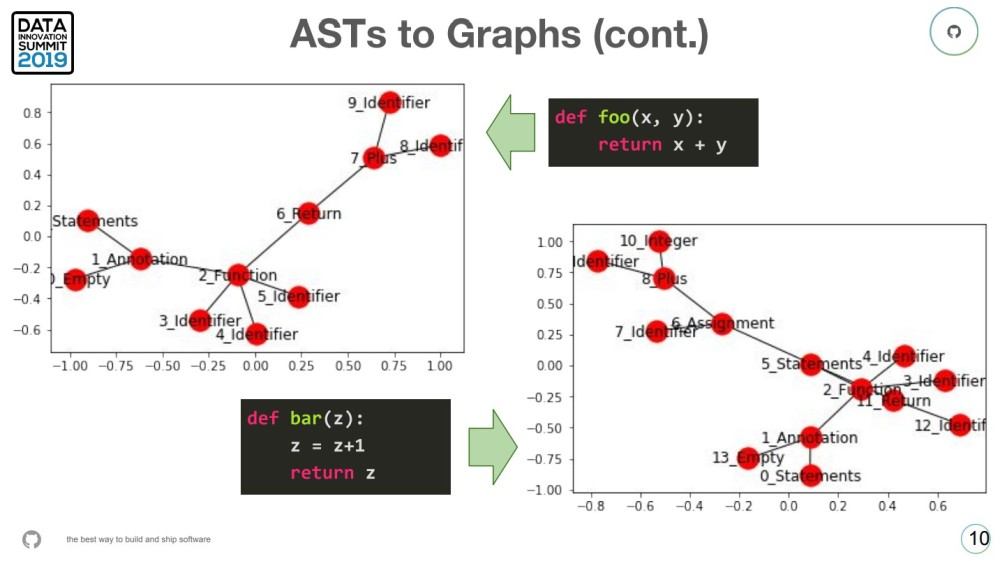Turning AST functions into graphs of code