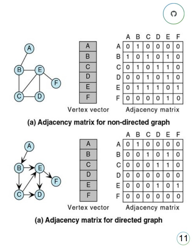 Adjacency matrix for graphs