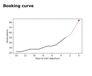 Booking curve at VR Group