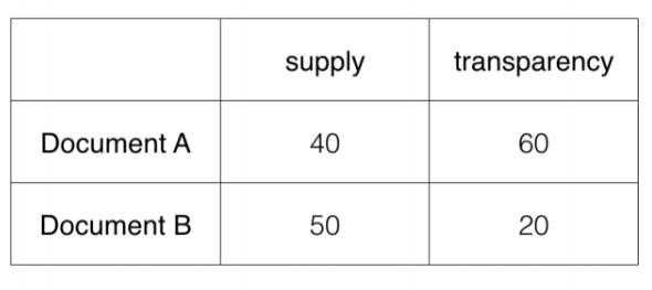 determining cosine similarity between two documents