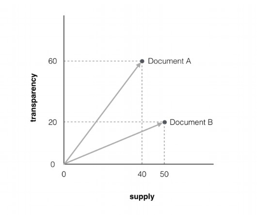 multidimensional graph for determining cosine similarity and difference between two documents