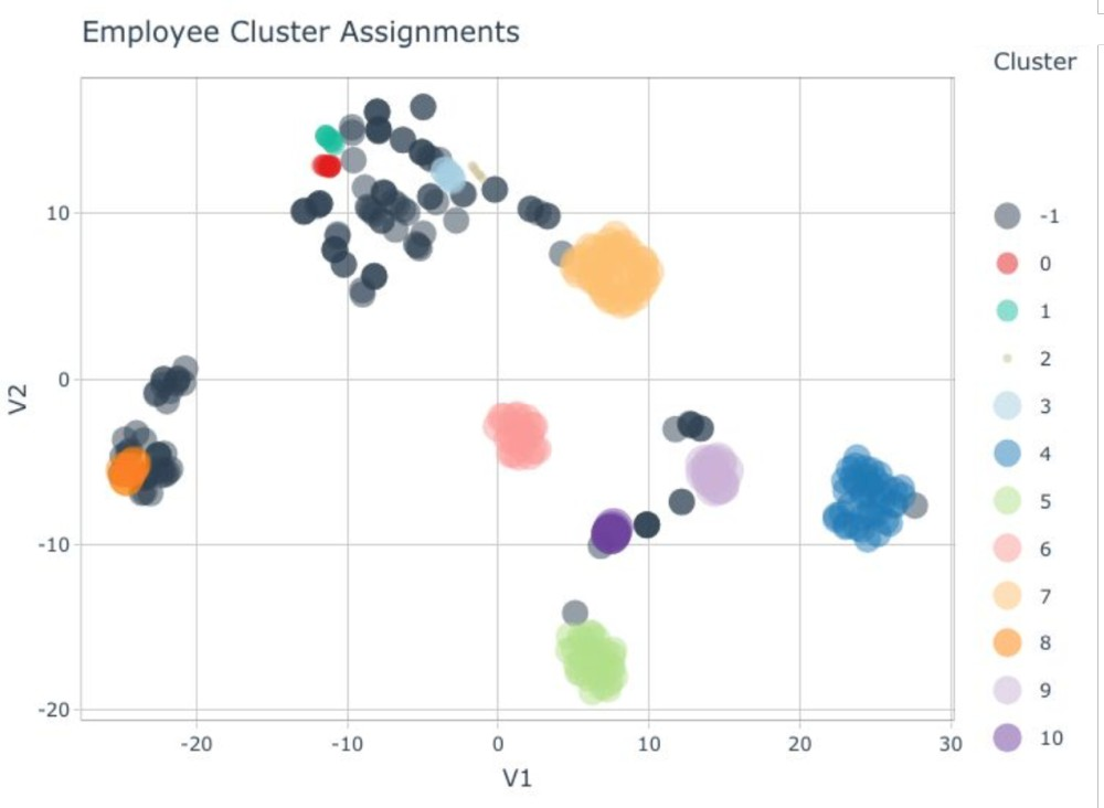 A Beginner's Guide to Machine Learning for HR Practitioners