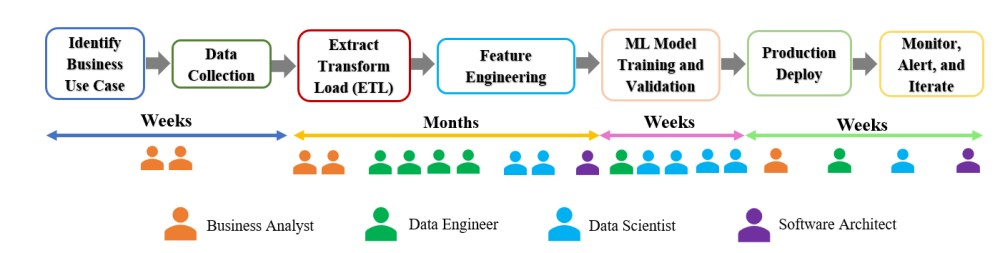 Figure 1. Steps and resources in typical machine learning projects