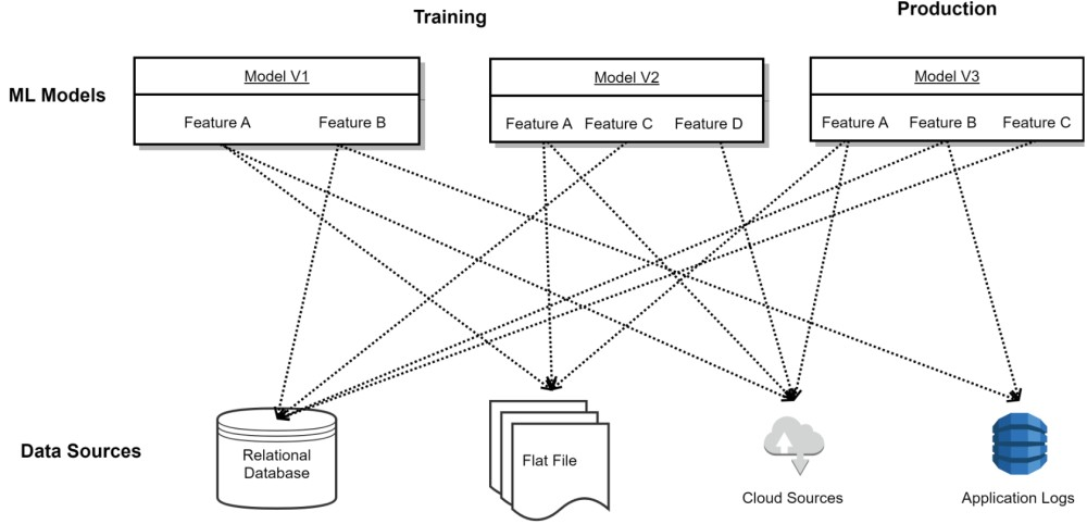 Figure 2. Machine Learning Development without Feature Democratization