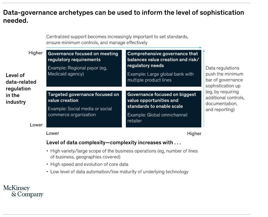 Data governance archetypes by McKinsey