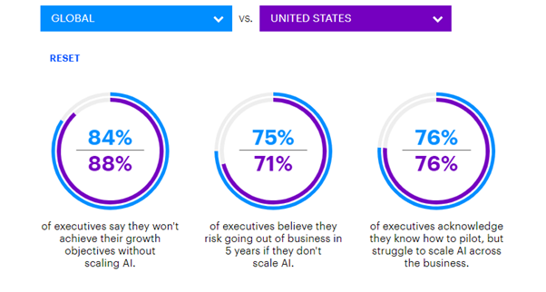 2019 study conducted by Accenture