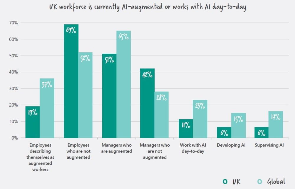 UK workforce is currently AI-augmented or works with AI day-to-day
