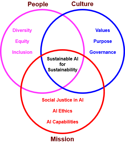 A diagram of how the synergy between corporate culture, people and mission can drive AI ethics toward sustainable AI and goals.
