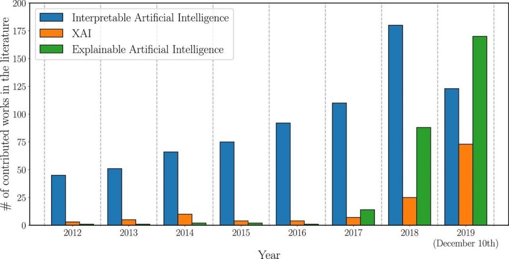 Evolution of the number of publications referring to XAI