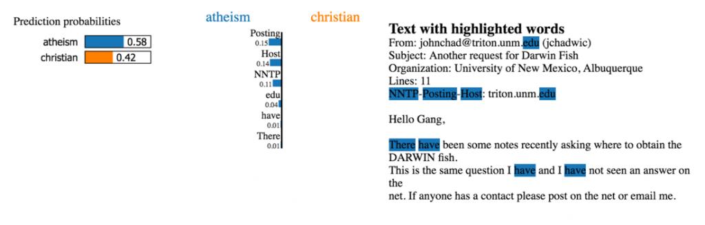 eft: Probabilities of the prediction. We expect the classifier to predict atheism. Middle and right: words that influenced the classifier's prediction are highlighted.