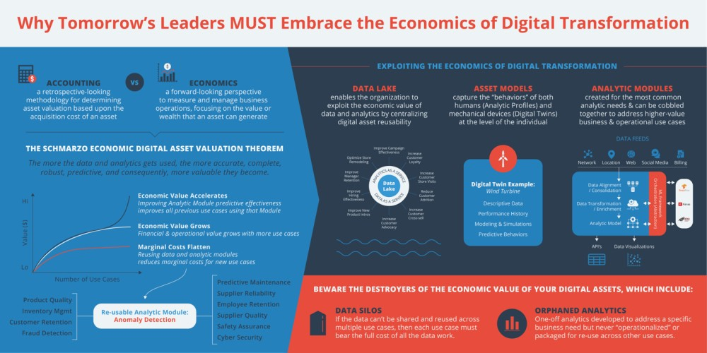 Why Tomorrow's Leaders Must Embrace the Economics of Digital Transformation