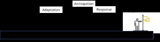 Figure: Conceptual description of business capabilities of algorithmic business   A practical guide to AI-driven transformation for Algorithmic Business