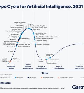 Gartner Hype Cycle for AI - Trends that drive AI-Driven Transformation